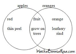 How To Complete A Venn Diagram Venn Diagram Lessons Tes Teach