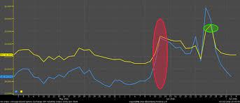 Vix Live Chart The Vix Is Dead Long Live The Vix