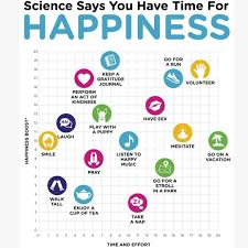 Happiness Chart Happiness Chart Positive Psychology Health Happiness Project