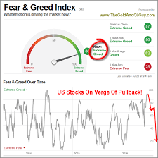 Vix Fear Greed Index Signal Impending Market Crash