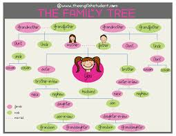 Family Relations Chart English Fun English Learning Site For Students And Teachers The