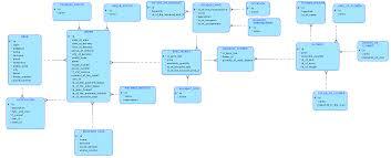 Courier Service Database Design Flower Shop Online Database Schema Correct Entity