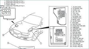 2000 mazda protege fuse box diagram panel location wiring o diagrams full size of 2000 mazda protege fuse box layout diagram panel car wiring diagrams o