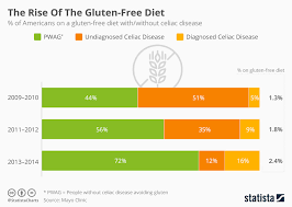Free People Chart Chart The Rise Of The Gluten Free Diet Statista