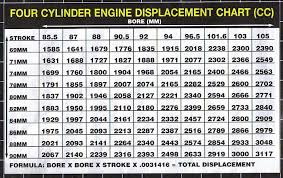 Engine Displacement Chart Thesamba Com Performance Engines Transmissions View