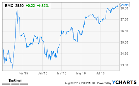 Emc Stock Higher Dells 63 Billion Deal Closing Next Week