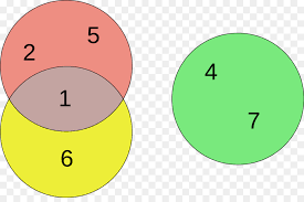 Euler Diagram Venn Green Circle