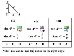 Geometry Sin Cos Tan Chart New Sin Over Cos Joke Memes Teacher Memes Trig Memes