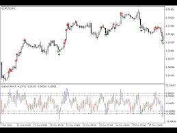 Value Charts Indicator For Metatrader 5