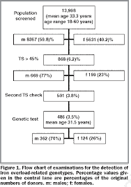 Figure 1 From Screening Selected Blood Donors With