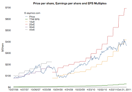 Apple Share Price History Chart Financial Asymco Page 10