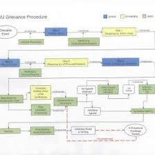 Onboarding Process Flow Chart Ppt Www Bedowntowndaytona Com