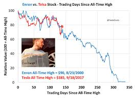 Enron Historical Stock Chart Is Tesla The Next Enron One Hedge Fund Manager Charts A
