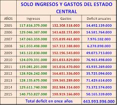 Presupuestos Generales De España Gastos E Ingresos Por Entes Y