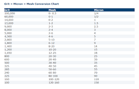 Sanding Conversion Chart Between Grit Mesh And Micron
