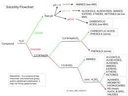 Organic Compounds Flow Chart 2019