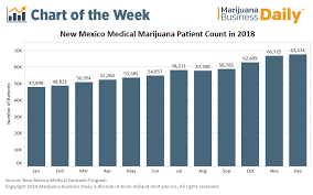 Weed Gram Chart Chart Despite Product Shortages New Mexico Medical