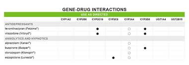 How Do I Use The Gene Drug Interaction Chart Genesight