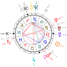 Zendaya Birth Chart Astrology And Natal Chart Of Wendy Williams Born On 1964 07 18