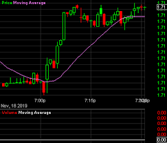 Gbpcad Live Chart Gbp Vs Cad Live Charts British Pound Sterling Canadian
