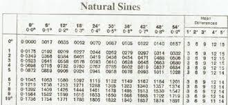 19 Accurate Trigonometry Angle Chart