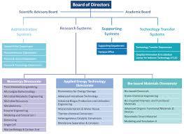 Applied Materials Organization Chart Organization Qingdao Institute Of Bioenergy And