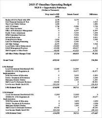 Annual Budget Example - Ecza.solinf.co