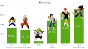 Dragon Ball Z Power Chart Power Levels Dragon Ball Z Frieza Saga