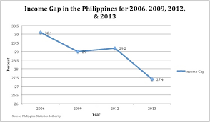 Philippines Population Chart Poverty In The Philippines Wikipedia