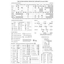 Amazon Com Tumd International Phonetic Alphabet Chart