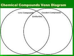 Ionic And Covalent Bonds Venn Diagram Chemical Bonding Due Classroom Rules Contract Review Ppt Video