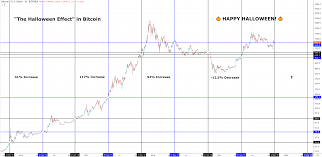 Bitcoin Past Charts Will Bitcoin Price Benefit From The Halloween Effect Newsbtc