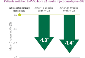 A1c Chart For Type 2 Diabetes Type 2 Diabetes Management With Less Insulin V Go