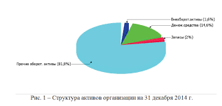 РФЭИ отчет по практике бухгалтерский учет анализ и аудит Ратео РФЭИ Отчет о производственной практике