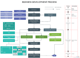 Ecommerce Order Fulfillment Flow Chart Template