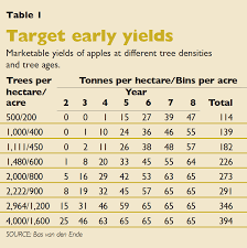 Calculate Target Yield Good Fruit Grower