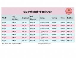 Months Baby Diet Online Charts Collection