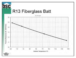 insulation r value temperature dependence fiberglass batt