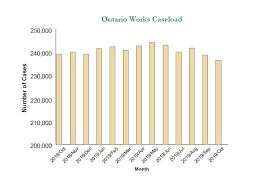 Odsp Rate Chart 2018 Ontario Works Monthly Statistical Report October 2019