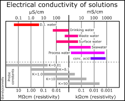 Material Electrical Conductivity Chart Conductivity Of A Solution Andy Connelly