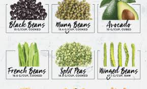 15 ultimate high fiber foods little pine low carb soluble fiber foods chart