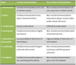 Kinds Of Non Verbal Communication