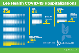 Lee Health COVID cases still on the ...
