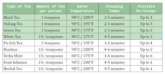 Tea Steeping Chart A Guide To Steeping Loose Leaf Tea Silver Tips Tea Blog