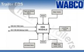 meritor abs wiring diagram wabco abs wiring diagram trailer Wabco Abs Wiring Diagram #32