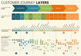 User Journey Chart The Customer Journey Mapping Guide To Getting Started