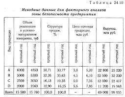 Обложка книги Анализ финансового состояния предприятия  Анализ запаса финансовой устойчивости зоны безубыточности