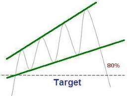 Broadening Pattern Charts The Ascending Broadening Wedge Is A Common Chart Pattern