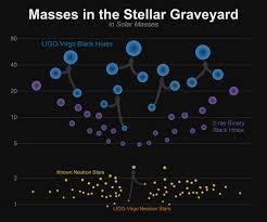 Image Bh And Ns Mass Chart Ligo Lab Caltech