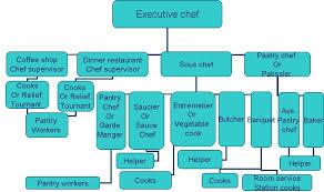 Kitchen Brigade Flow Chart Organized Banquet Organizational Chart Kitchen Brigade